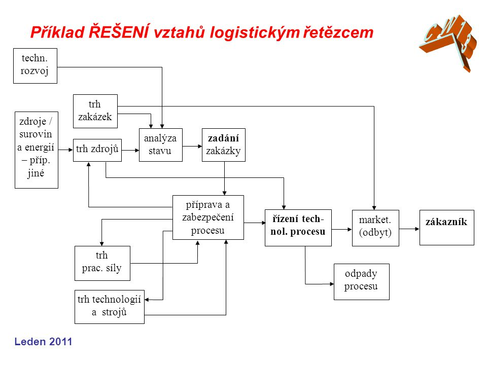 řízení tech-nol. procesu