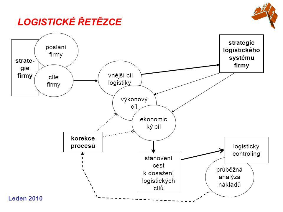 strategie logistického systému firmy