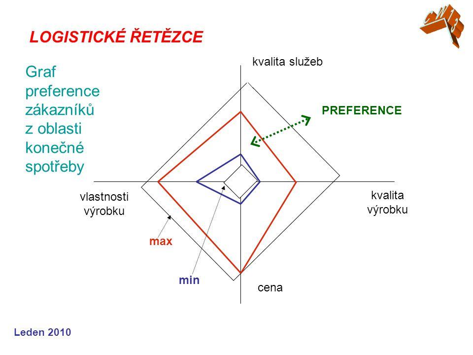 Graf preference zákazníků z oblasti konečné spotřeby
