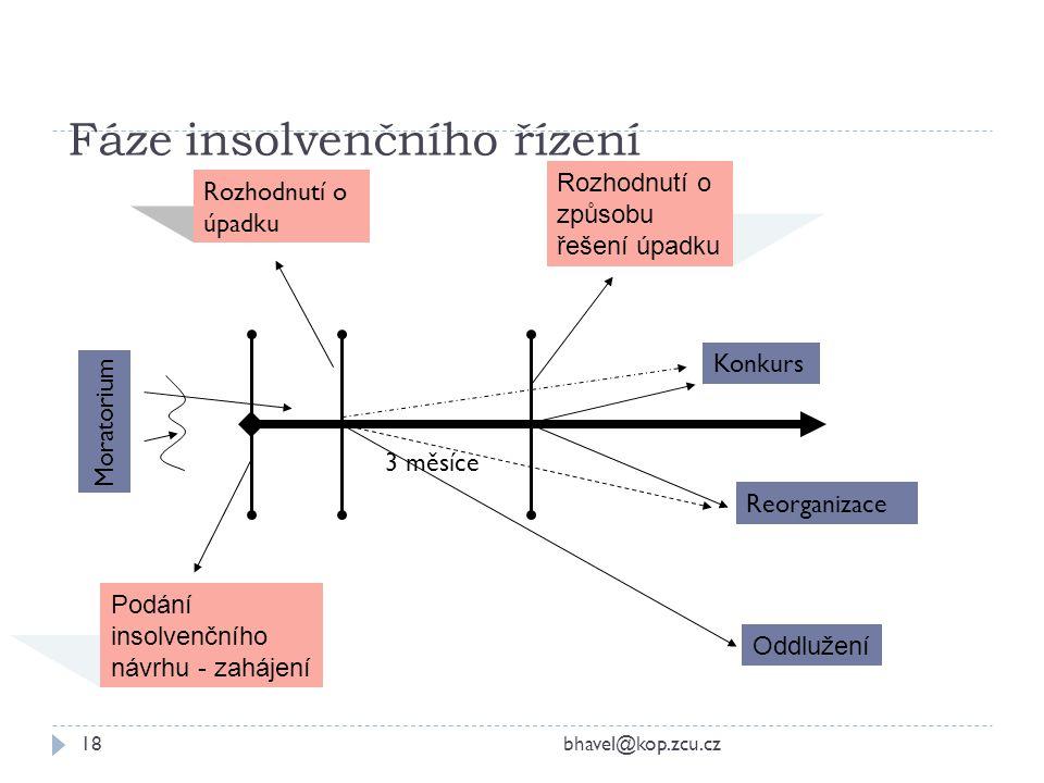 Fáze insolvenčního řízení