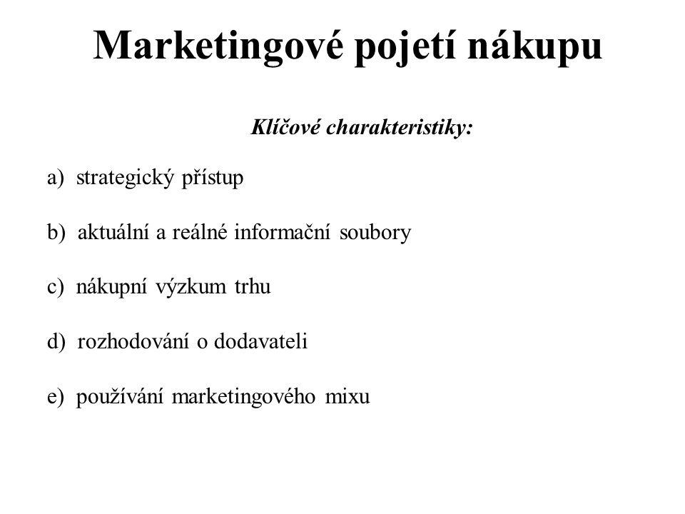 Marketingové pojetí nákupu