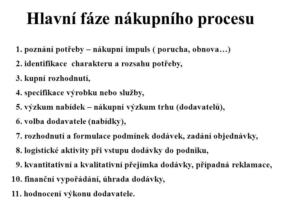 Hlavní fáze nákupního procesu