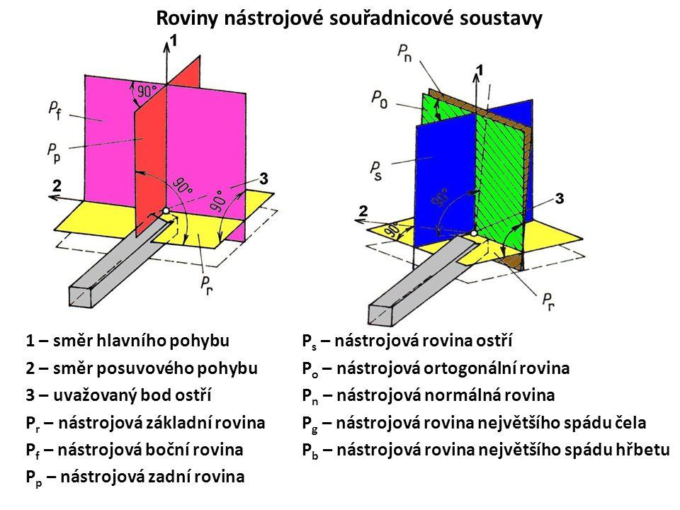 Roviny nástrojové souřadnicové soustavy