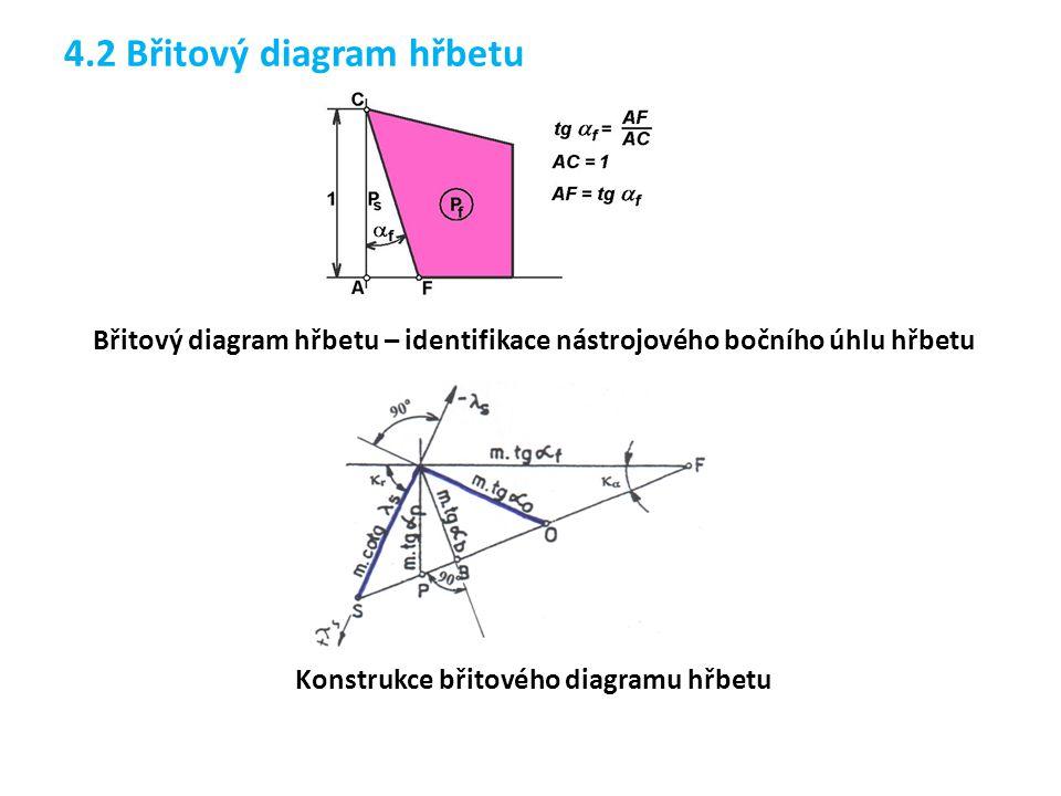 Břitový diagram hřbetu – identifikace nástrojového bočního úhlu hřbetu
