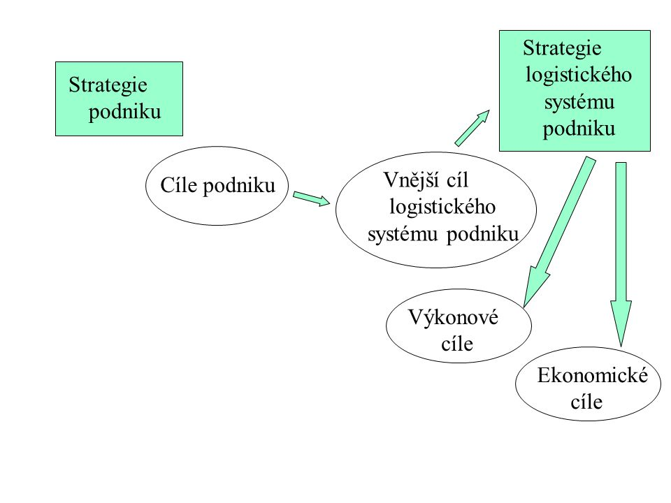 Strategie logistického systému podniku