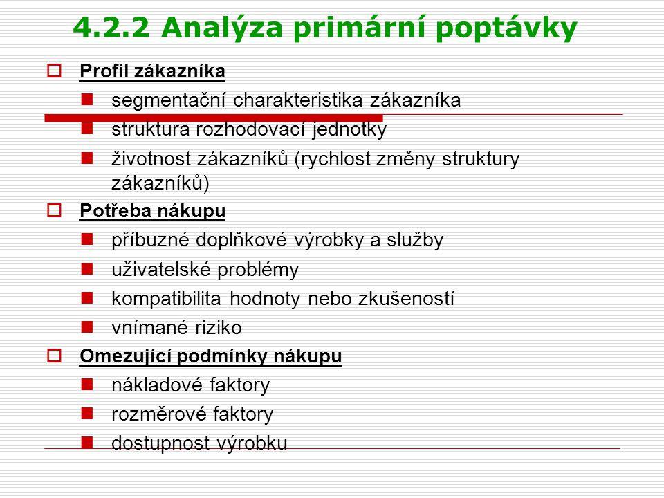 4.2.2 Analýza primární poptávky