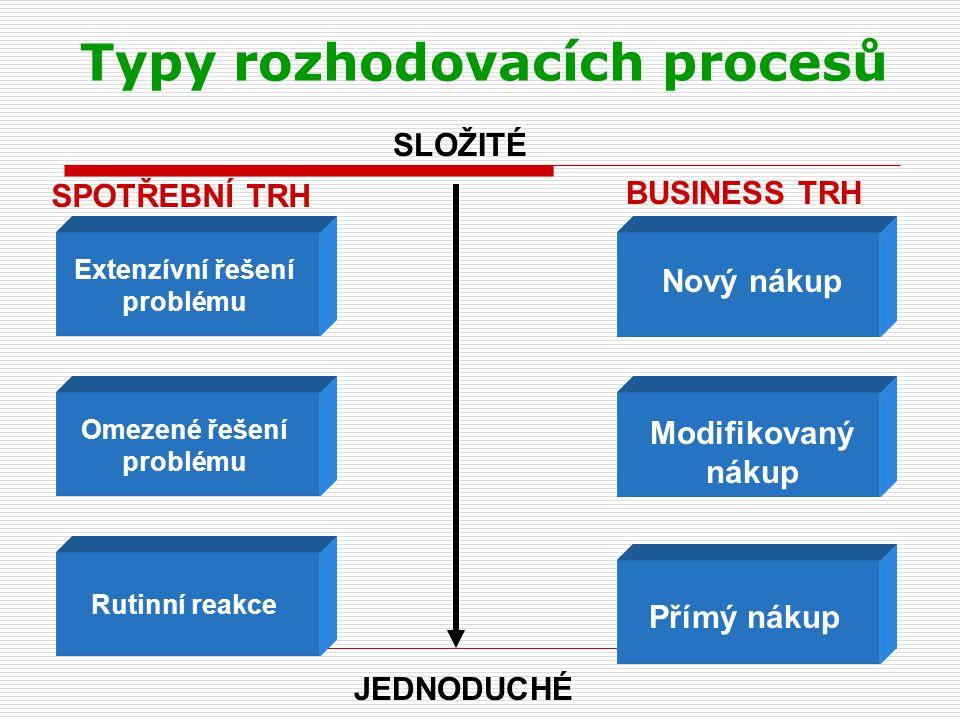 Typy rozhodovacích procesů