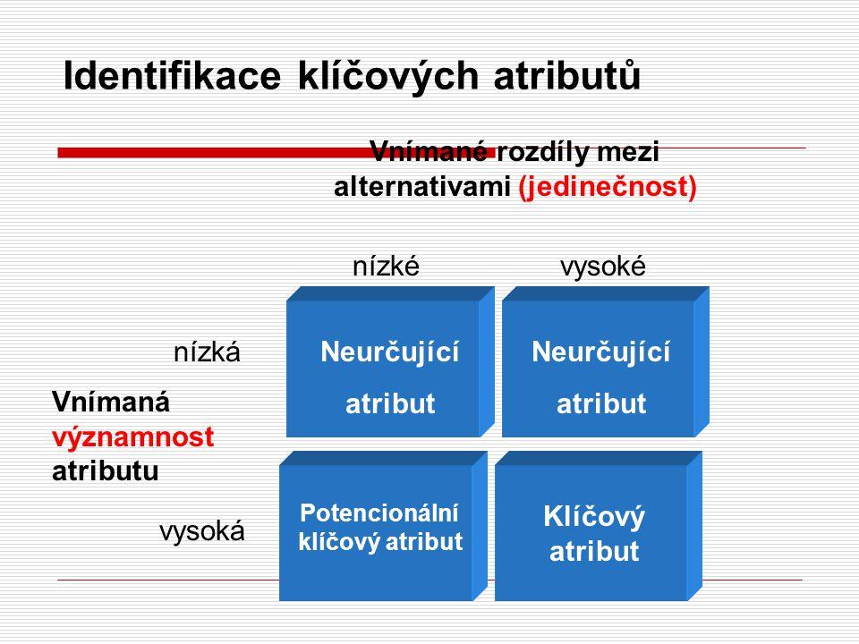 Identifikace klíčových atributů