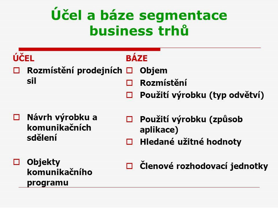 Účel a báze segmentace business trhů