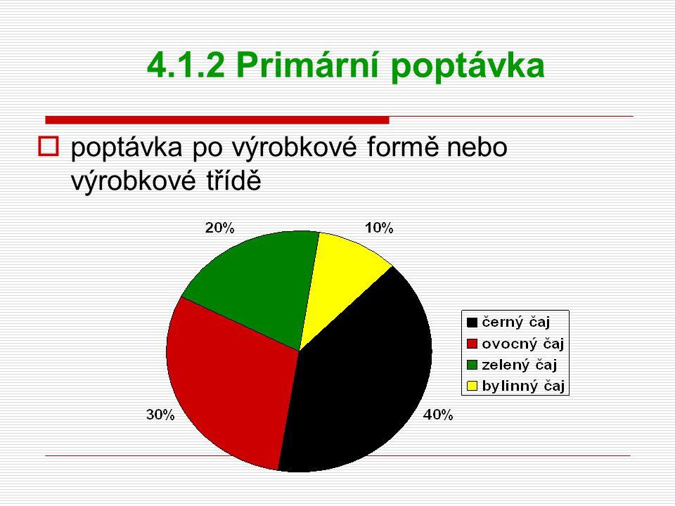 4.1.2 Primární poptávka poptávka po výrobkové formě nebo výrobkové třídě