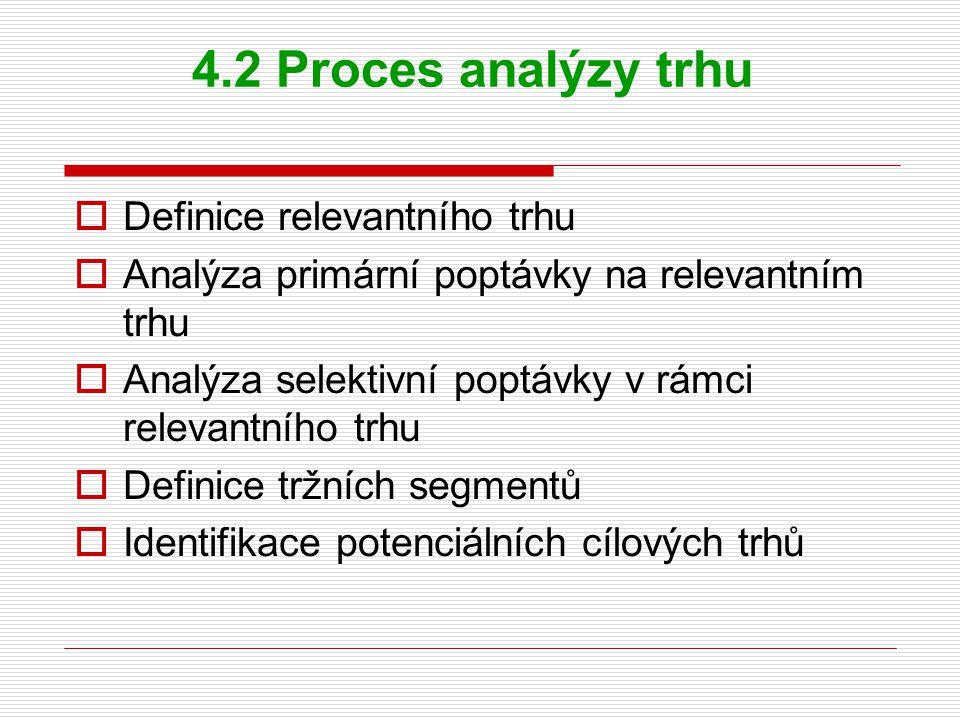 4.2 Proces analýzy trhu Definice relevantního trhu