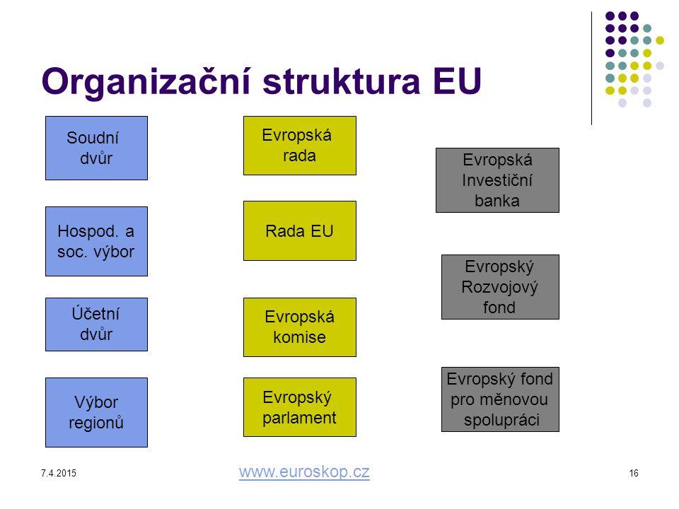 Organizační struktura EU