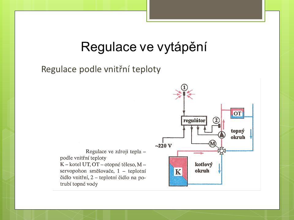 Regulace ve vytápění Regulace podle vnitřní teploty