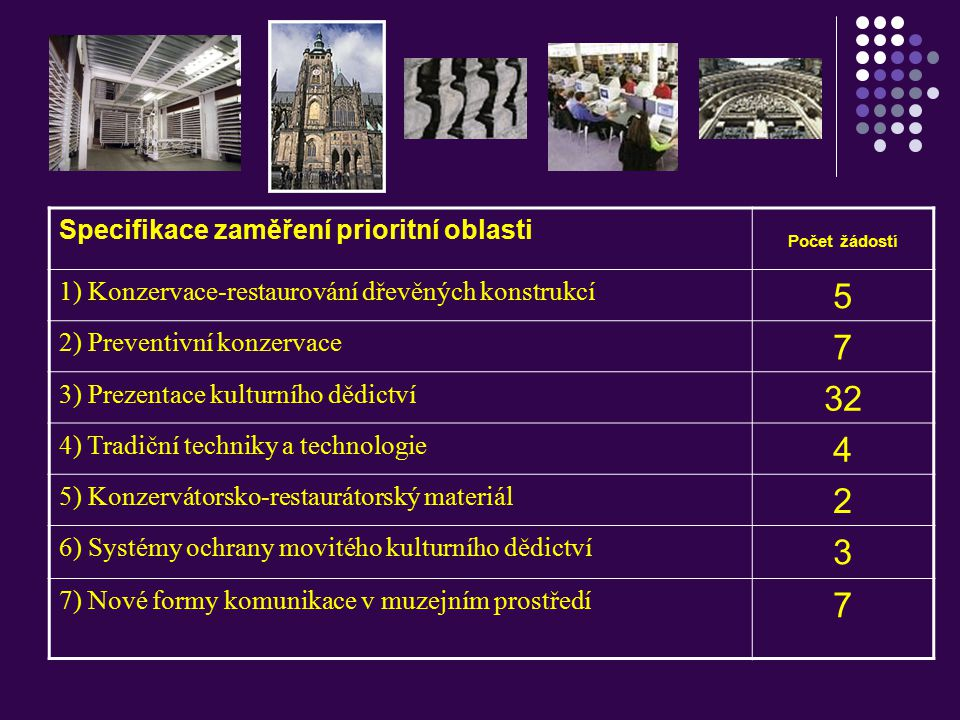 5 7 32 4 2 3 Specifikace zaměření prioritní oblasti