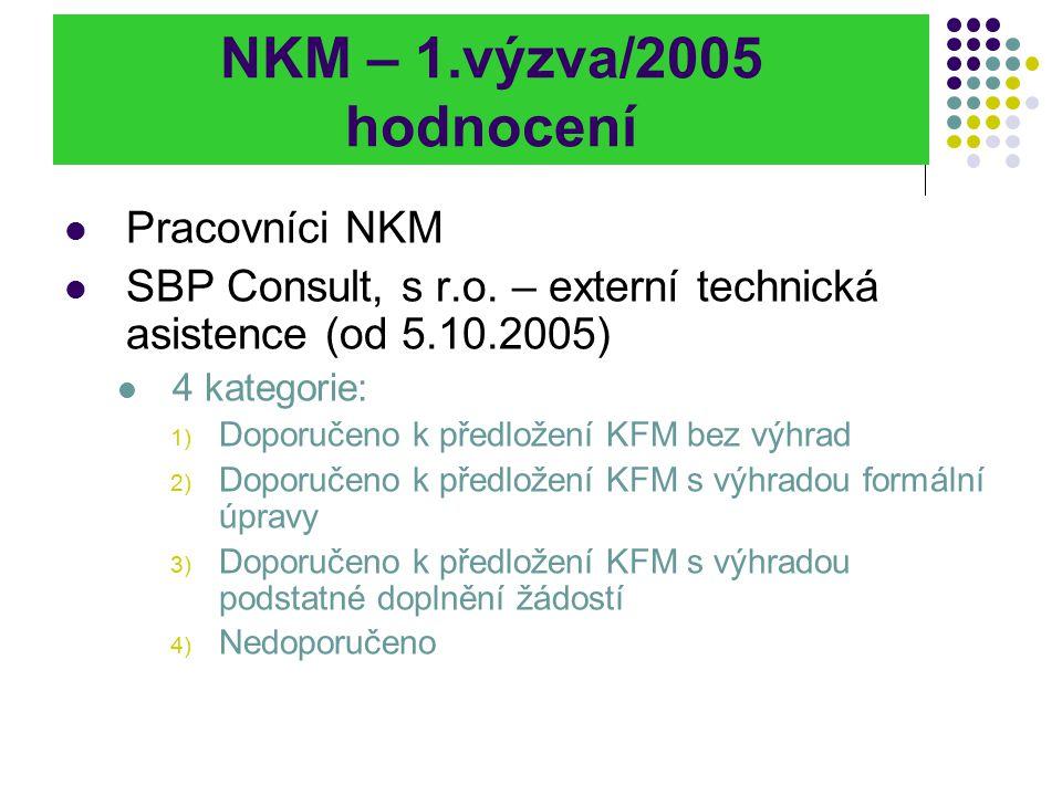 NKM – 1.výzva/2005 hodnocení Pracovníci NKM