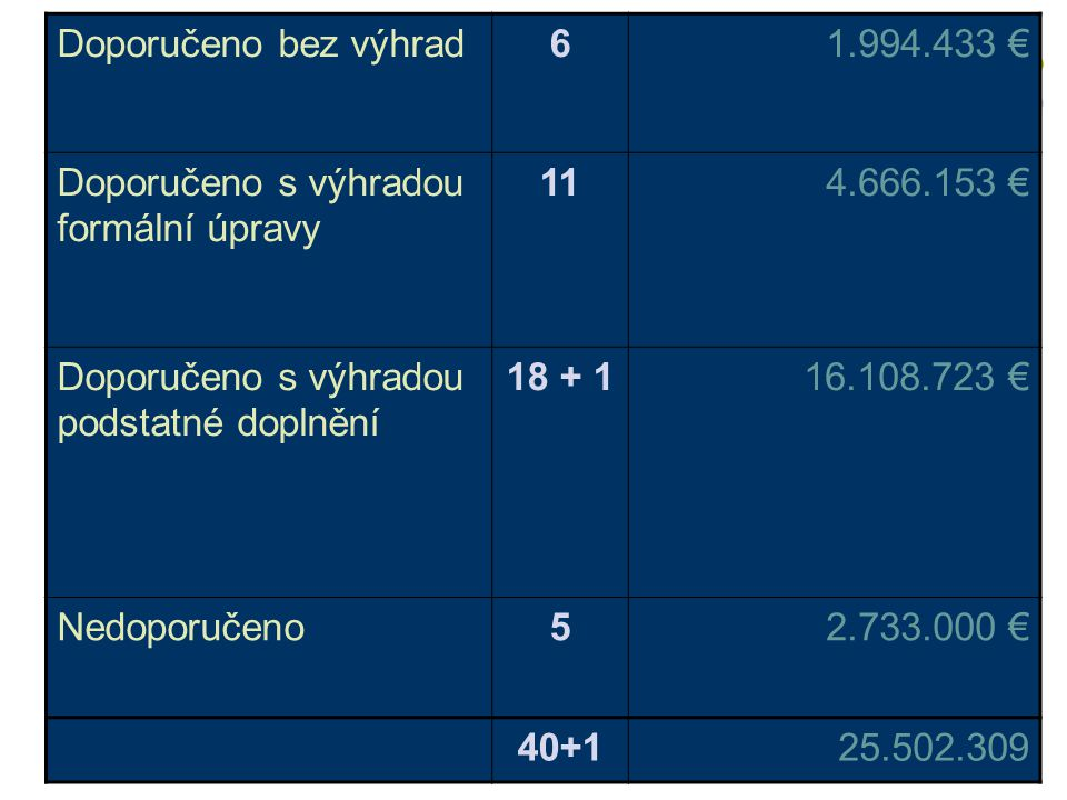 Doporučeno bez výhrad 6. 1.994.433 € Doporučeno s výhradou formální úpravy. 11. 4.666.153 € Doporučeno s výhradou podstatné doplnění.