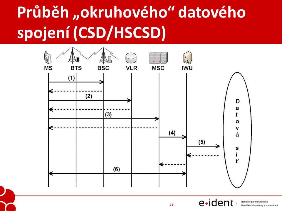 """Průběh """"okruhového datového spojení (CSD/HSCSD)"""