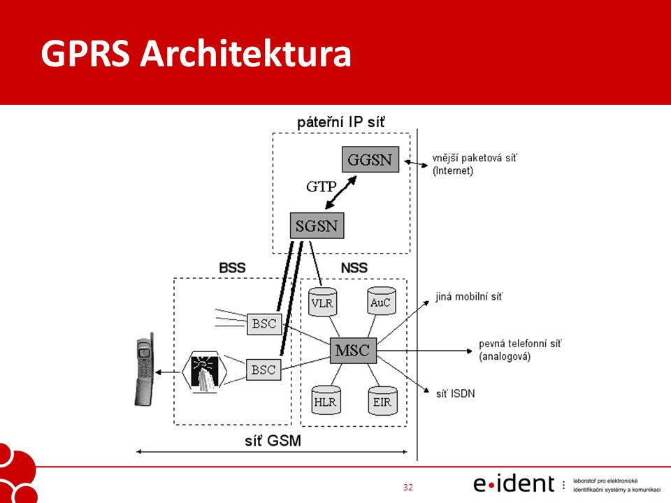 GPRS Architektura