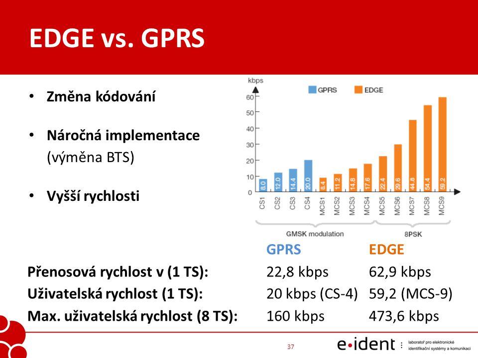 EDGE vs. GPRS Změna kódování Náročná implementace (výměna BTS)