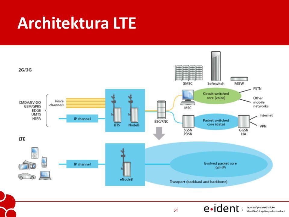 Architektura LTE