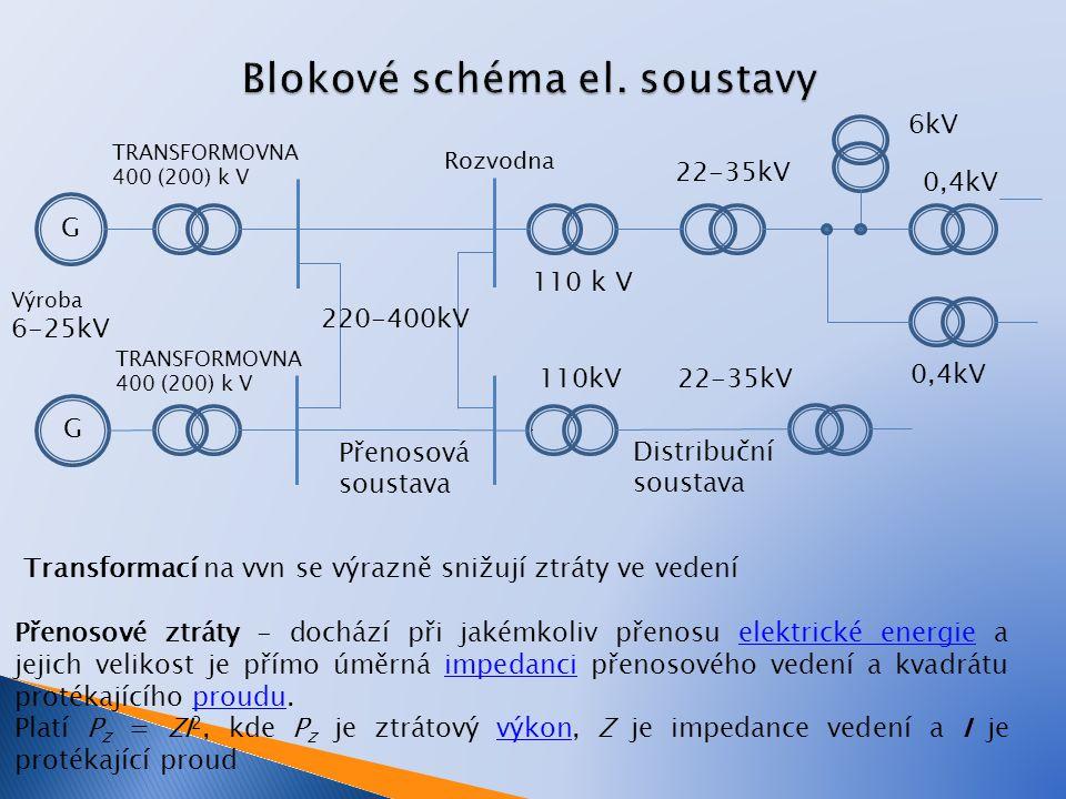 Blokové schéma el. soustavy