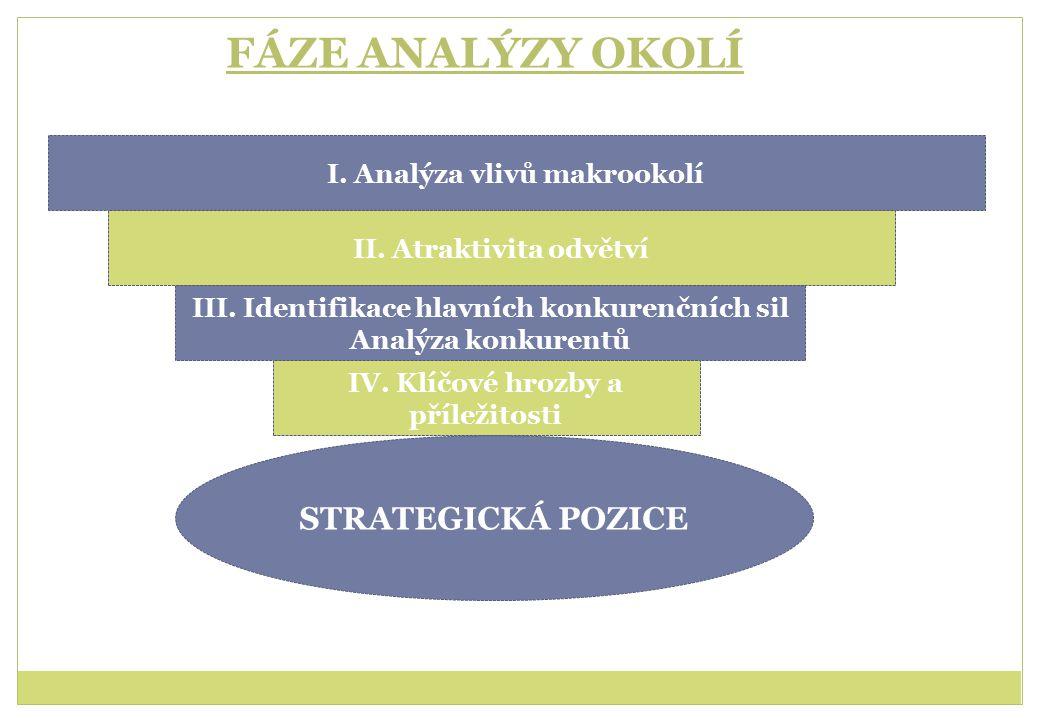 FÁZE ANALÝZY OKOLÍ STRATEGICKÁ POZICE I. Analýza vlivů makrookolí