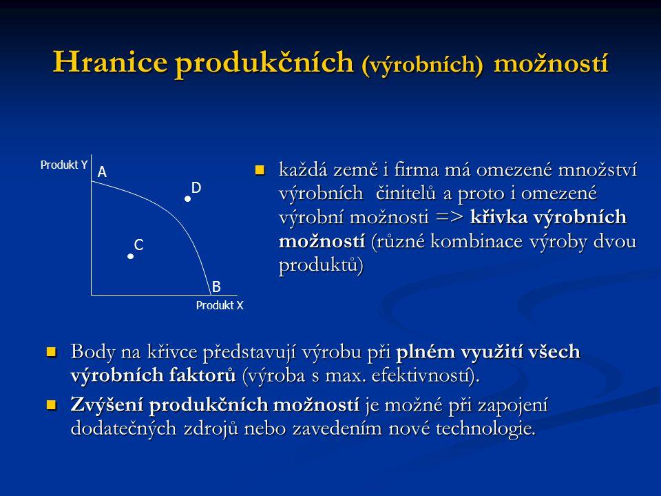 Hranice produkčních (výrobních) možností