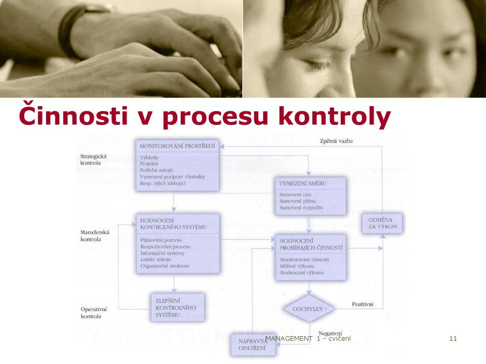 Činnosti v procesu kontroly