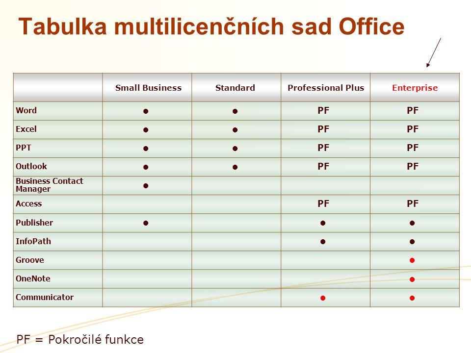 Tabulka multilicenčních sad Office