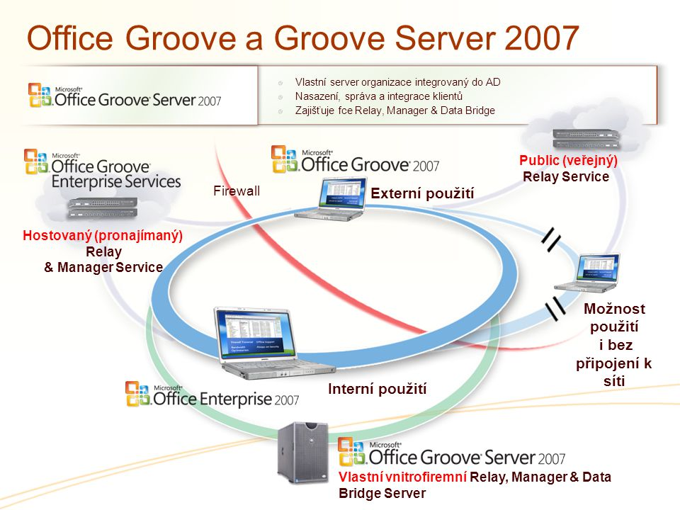 Office Groove a Groove Server 2007