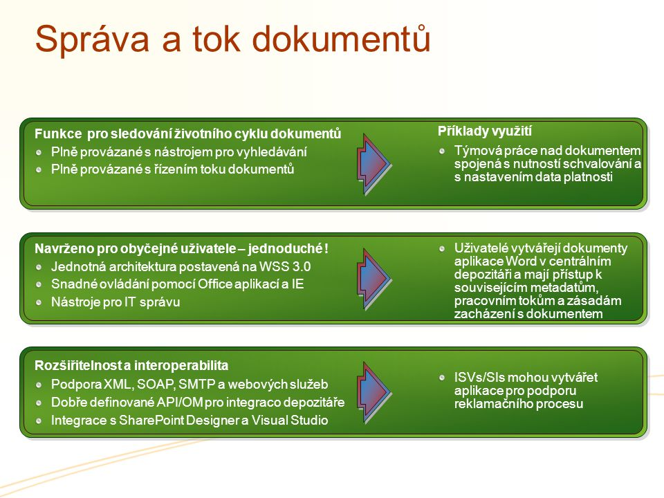 Správa a tok dokumentů Integrated Capabilities for entire lifecycle