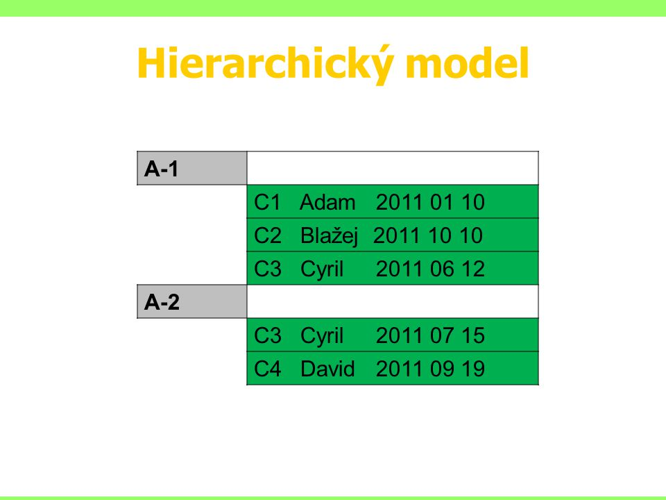 Hierarchický model A-1 C1 Adam C2 Blažej
