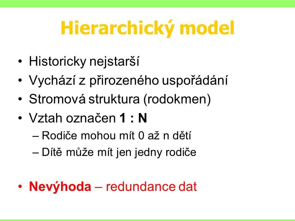 Hierarchický model Historicky nejstarší