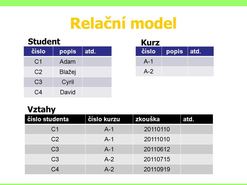 Relační model Student Kurz Vztahy číslo popis atd. C1 Adam C2 Blažej