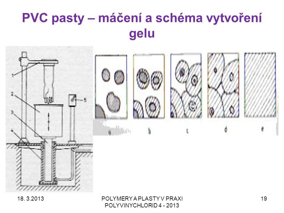 PVC pasty – máčení a schéma vytvoření gelu