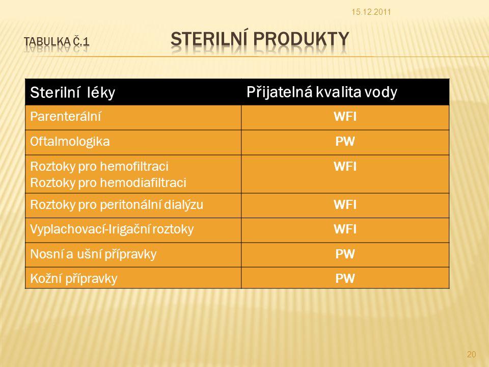 Tabulka č.1 Sterilní produkty
