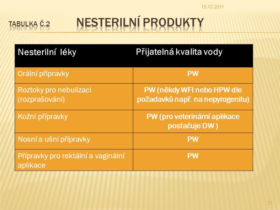 Tabulka č.2 Nesterilní produkty