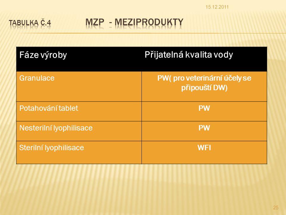 Tabulka č.4 MZP - meziprodukty
