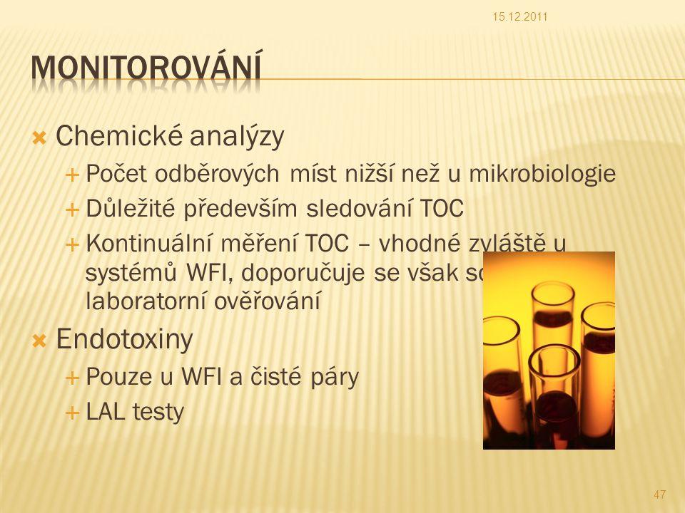 Monitorování Chemické analýzy Endotoxiny
