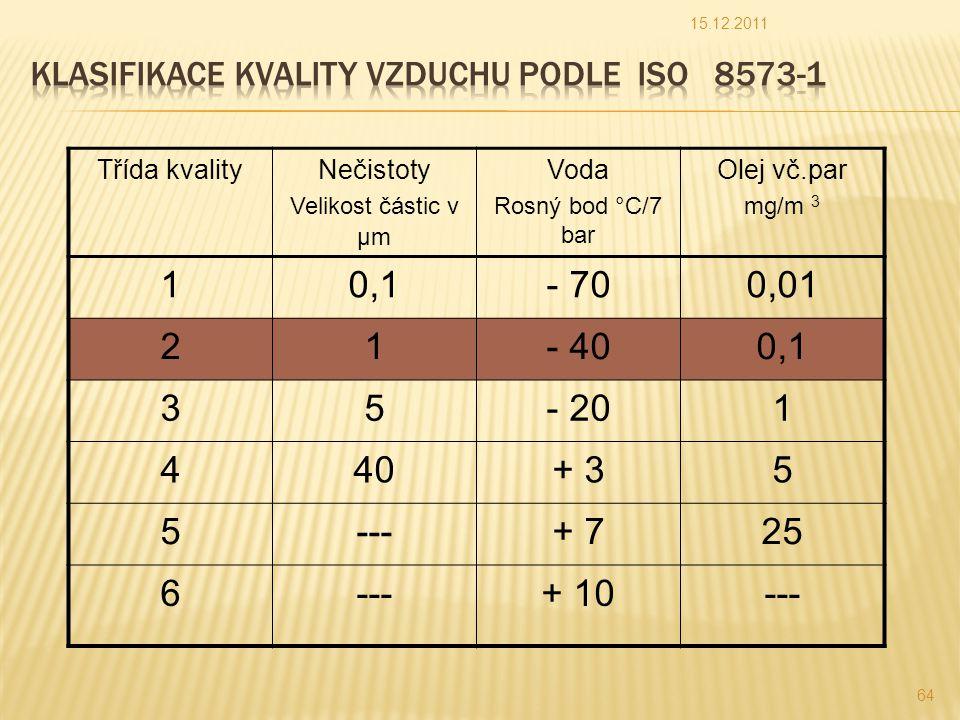 Klasifikace kvality vzduchu podle ISO 8573-1