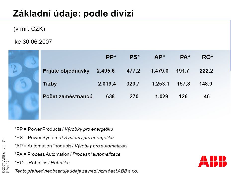 Základní údaje: podle divizí