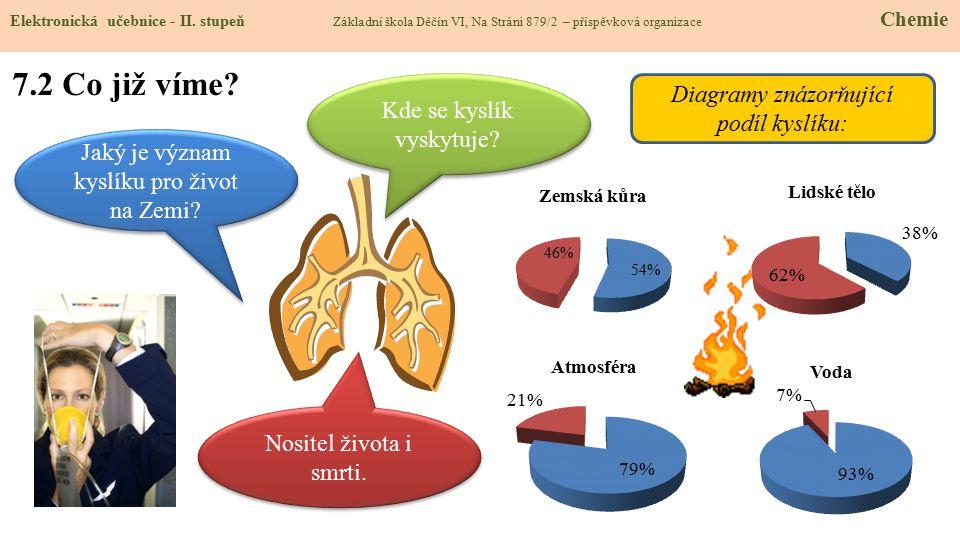7.2 Co již víme Diagramy znázorňující podíl kyslíku: