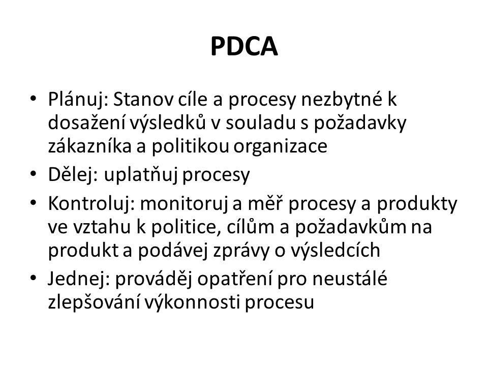 PDCA Plánuj: Stanov cíle a procesy nezbytné k dosažení výsledků v souladu s požadavky zákazníka a politikou organizace.