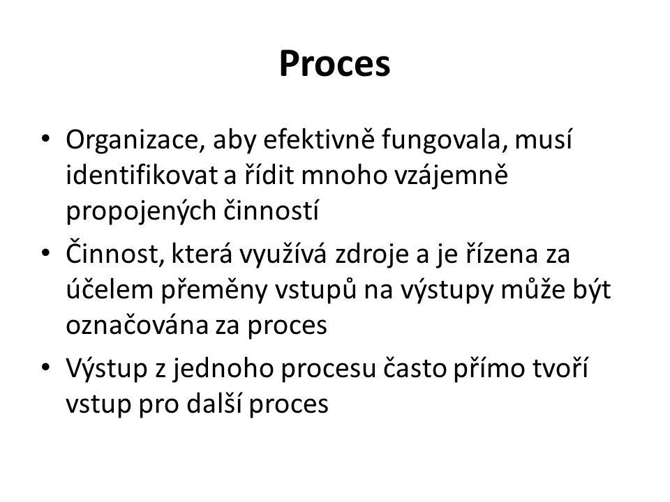Proces Organizace, aby efektivně fungovala, musí identifikovat a řídit mnoho vzájemně propojených činností.