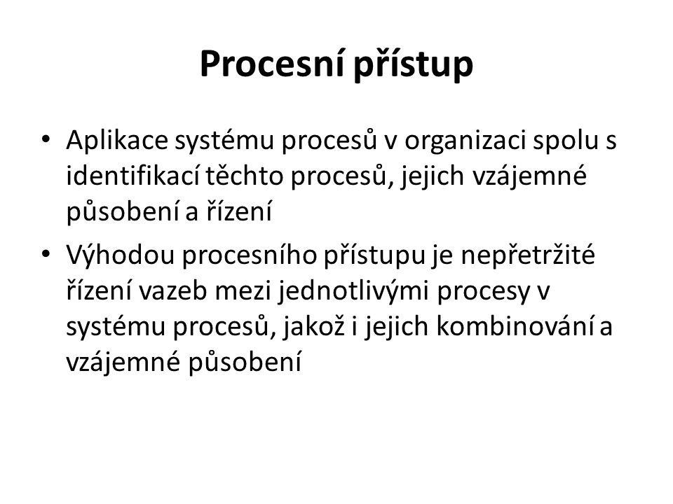 Procesní přístup Aplikace systému procesů v organizaci spolu s identifikací těchto procesů, jejich vzájemné působení a řízení.
