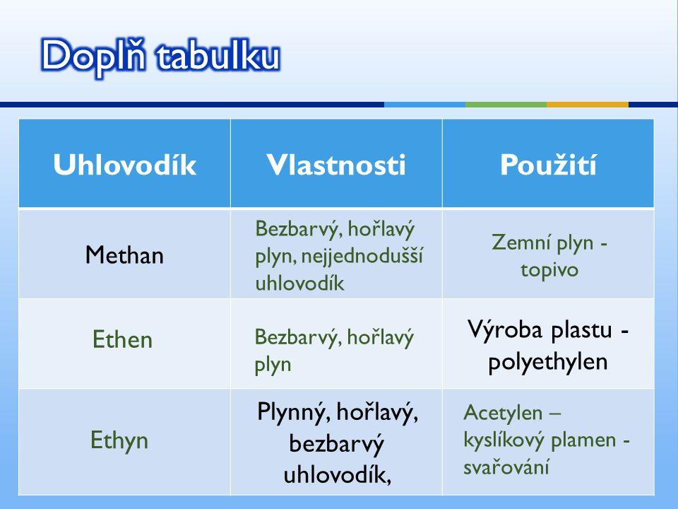 Doplň tabulku Uhlovodík Vlastnosti Použití Methan