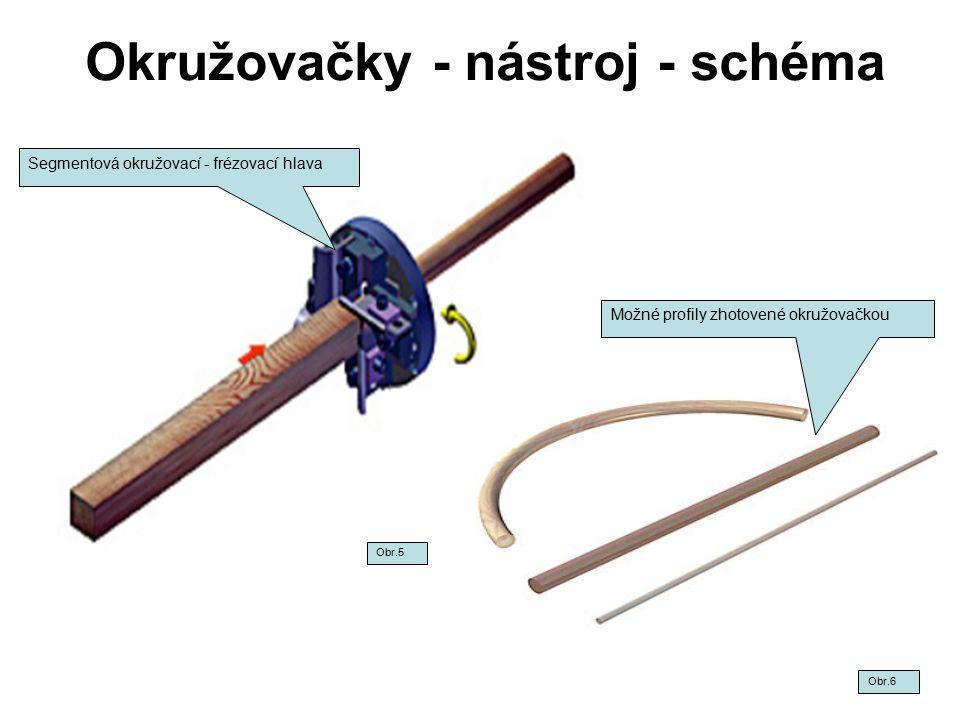 Okružovačky - nástroj - schéma