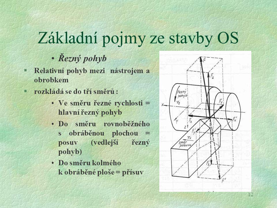 Základní pojmy ze stavby OS
