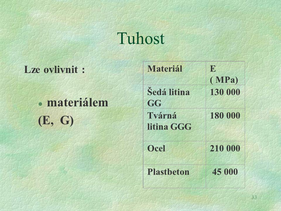 Tuhost materiálem (E, G) Lze ovlivnit : Materiál E ( MPa)
