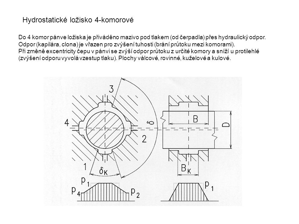 Hydrostatické ložisko 4-komorové